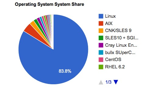 Linux TOP500 Supercomputers